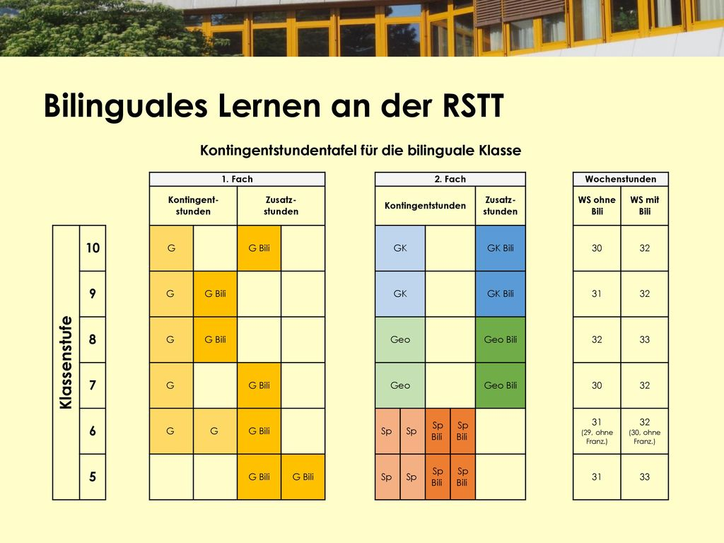 Kontingentstundentafel für die bilinguale Klasse