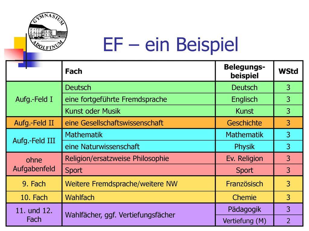 EF – ein Beispiel Fach Belegungs-beispiel WStd Aufg.-Feld I Deutsch 3