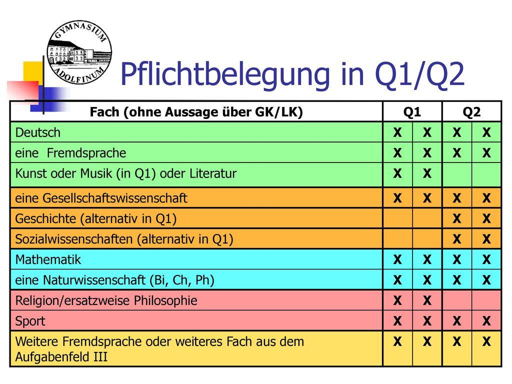 Pflichtbelegung in Q1/Q2