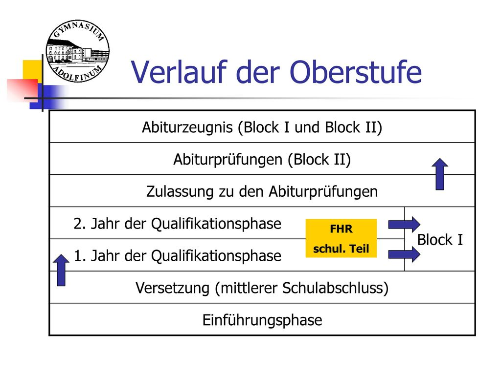 Verlauf der Oberstufe Abiturzeugnis (Block I und Block II)