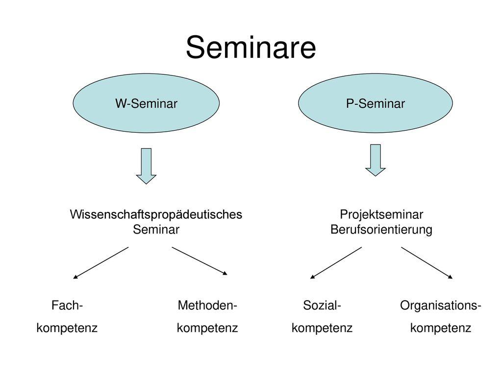 Seminare W-Seminar P-Seminar Wissenschaftspropädeutisches Seminar