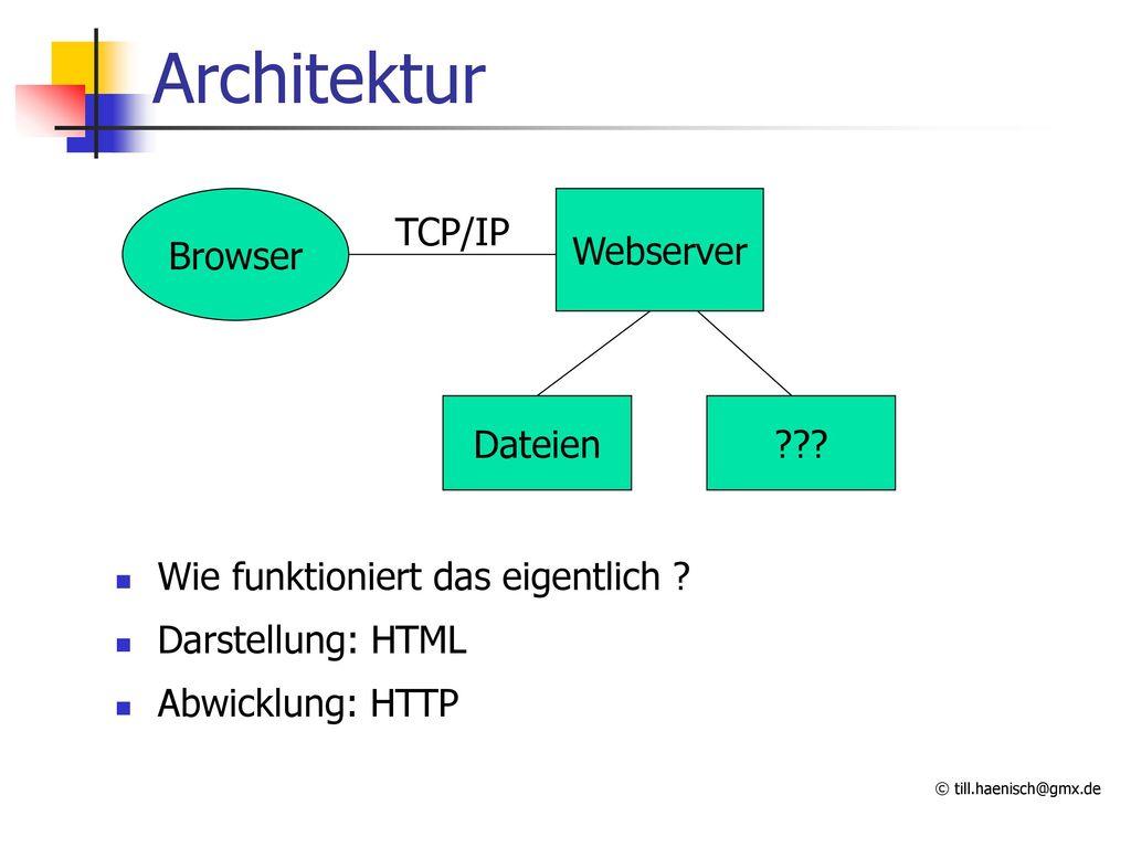 Architektur Browser Webserver TCP/IP Dateien
