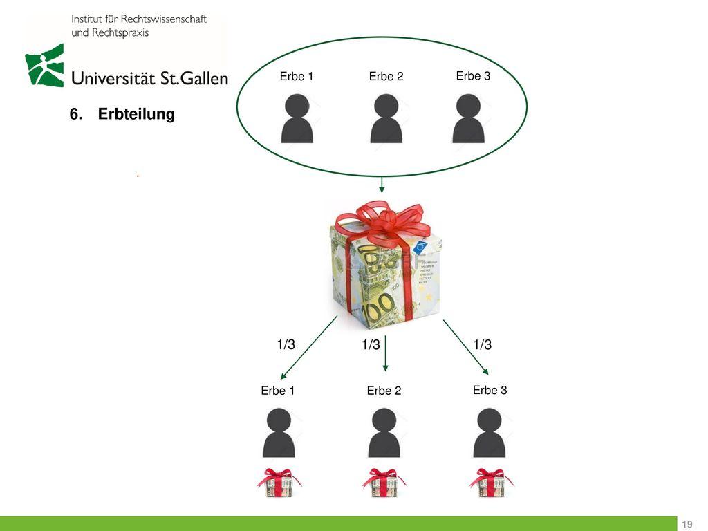 Erbe 1 Erbe 2 Erbe 3 Erbteilung . 1/3 1/3 1/3 Erbe 1 Erbe 2 Erbe 3