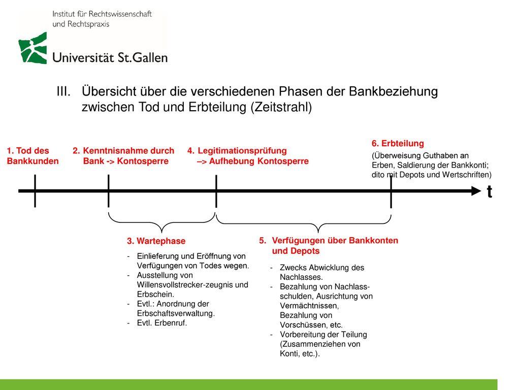 III. Übersicht über die verschiedenen Phasen der Bankbeziehung zwischen Tod und Erbteilung (Zeitstrahl)