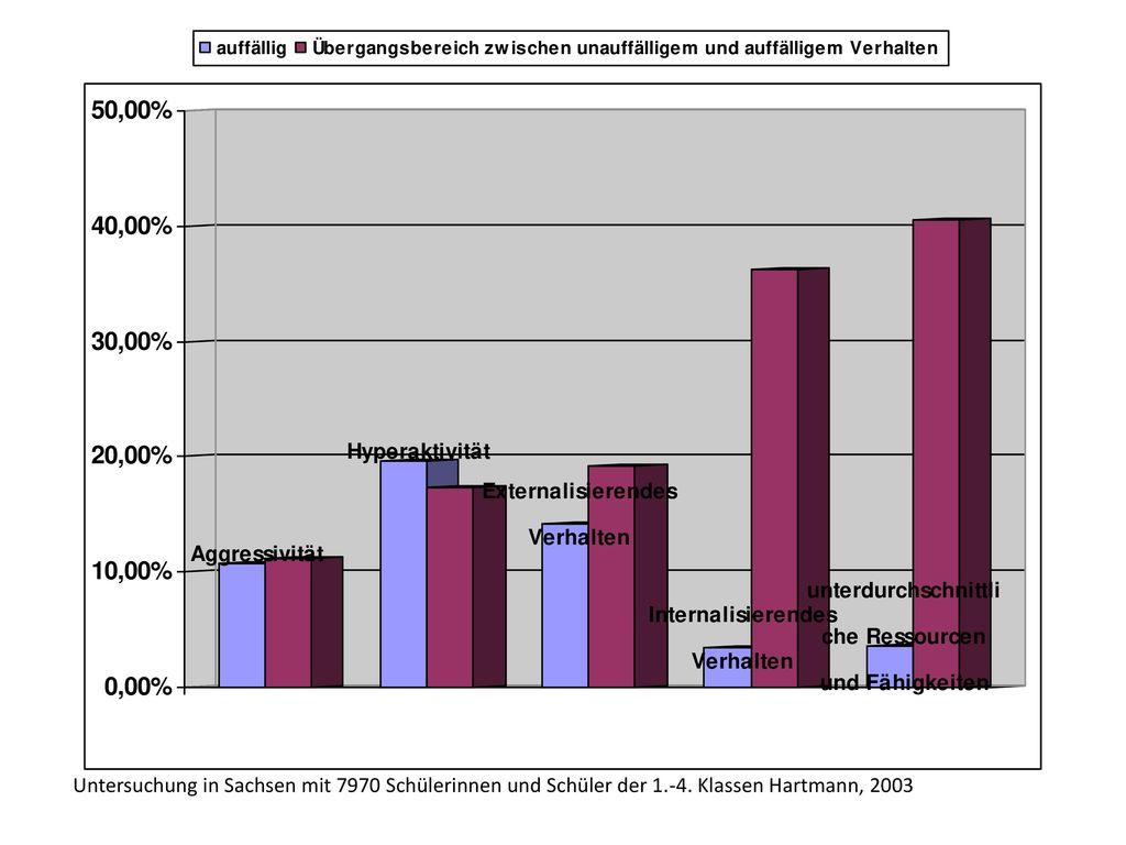 Untersuchung in Sachsen mit 7970 Schülerinnen und Schüler der 1. -4