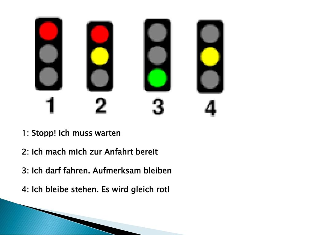 1: Stopp! Ich muss warten 2: Ich mach mich zur Anfahrt bereit. 3: Ich darf fahren. Aufmerksam bleiben.