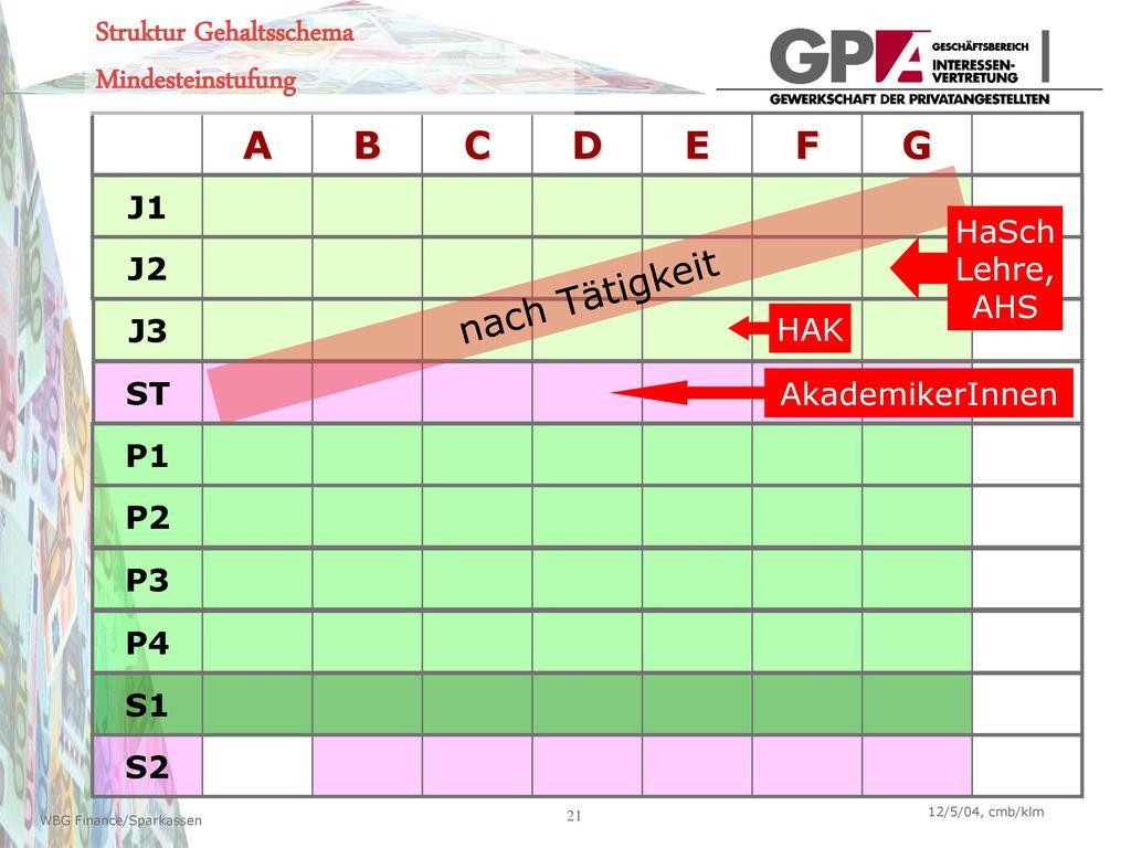 Struktur Gehaltsschema Mindesteinstufung A B C D E F G