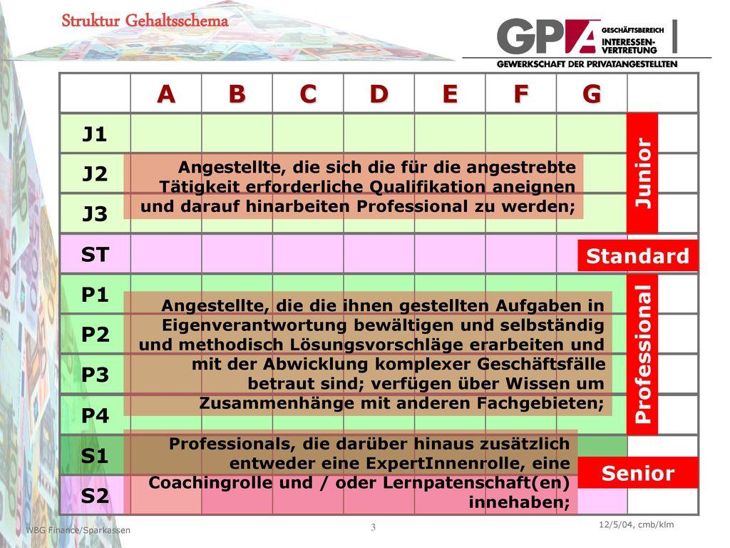 Struktur Gehaltsschema A B C D E F G