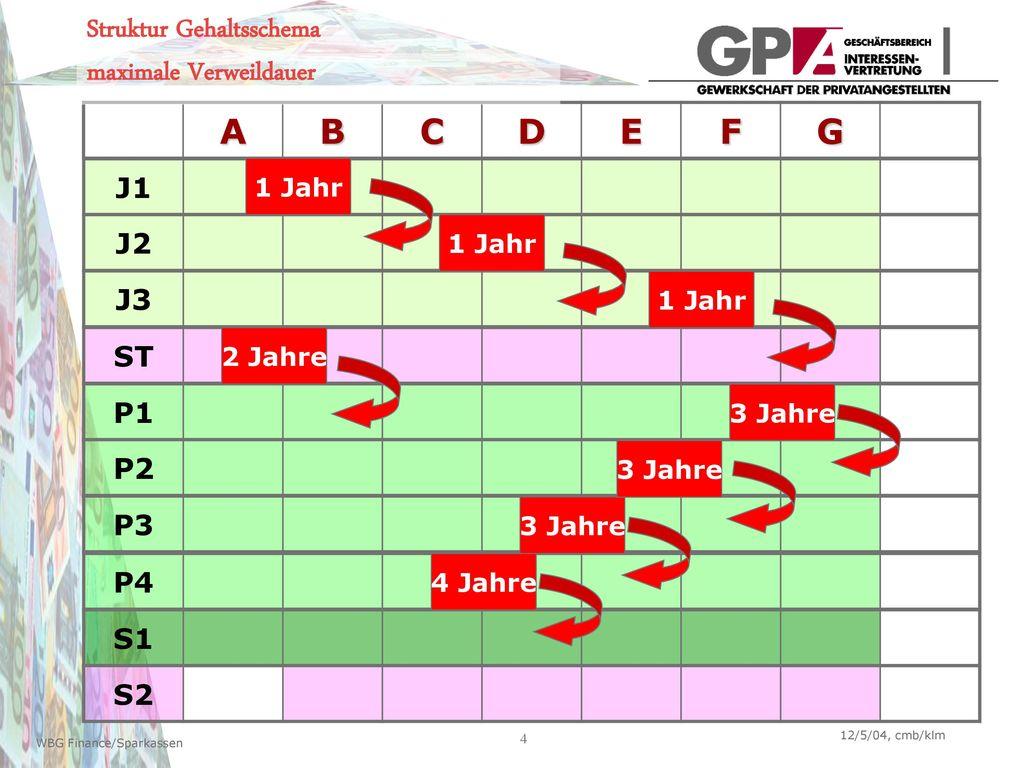 Struktur Gehaltsschema maximale Verweildauer A B C D E F G