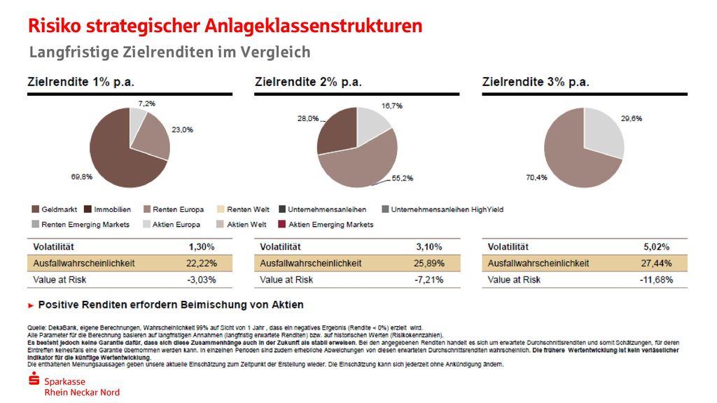 Risiko strategischer Anlageklassenstrukturen