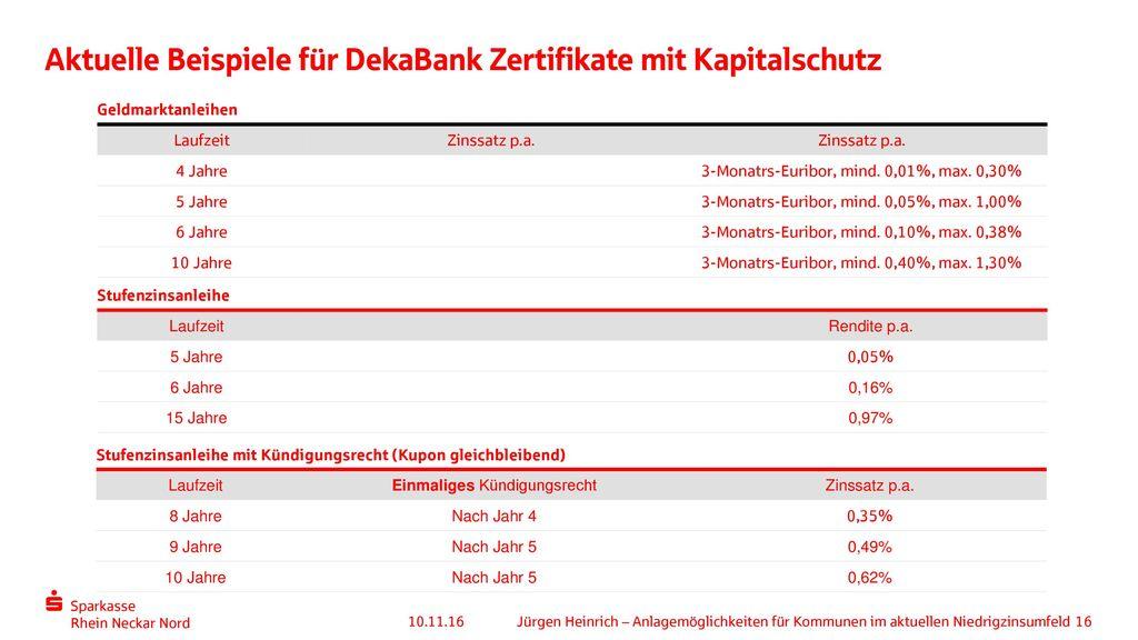Aktuelle Beispiele für DekaBank Zertifikate mit Kapitalschutz