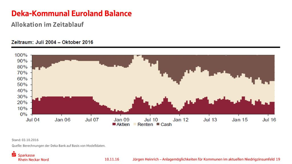 Deka-Kommunal Euroland Balance
