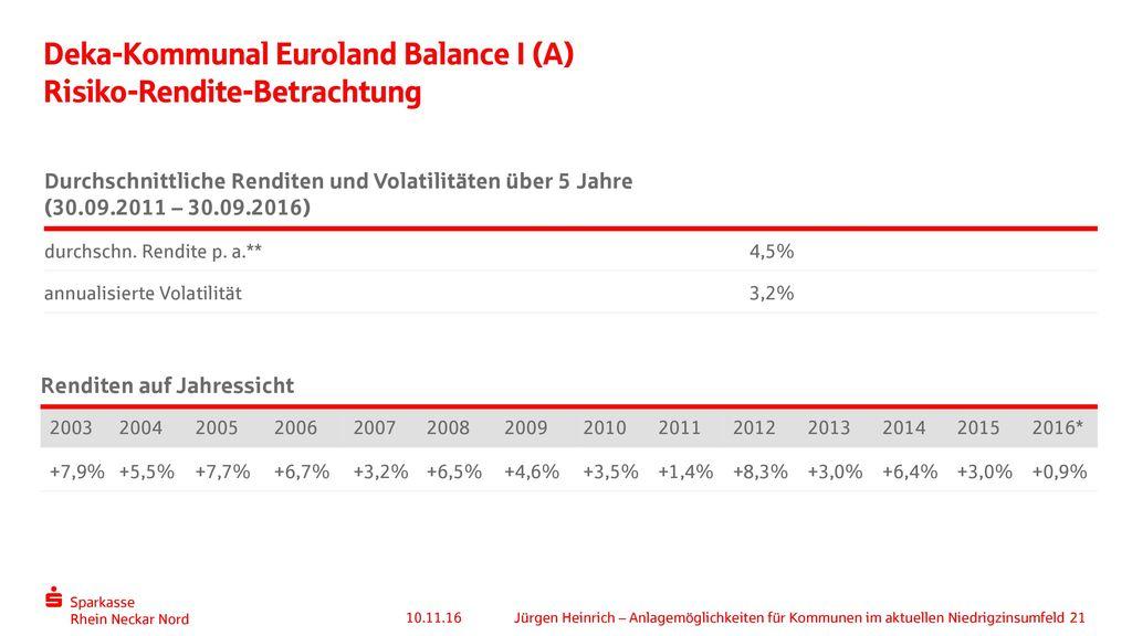 Deka-Kommunal Euroland Balance I (A) Risiko-Rendite-Betrachtung