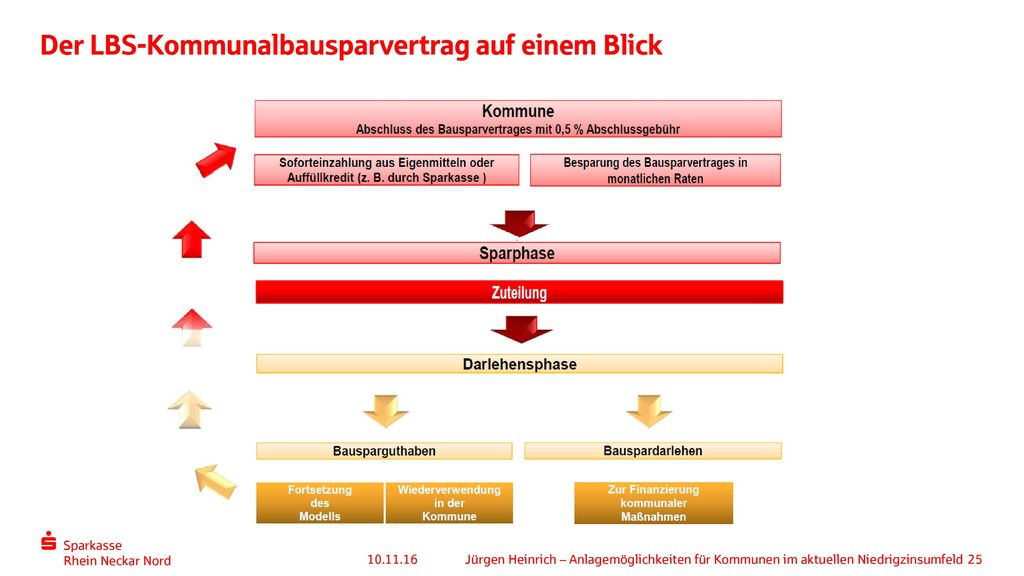 Der LBS-Kommunalbausparvertrag auf einem Blick