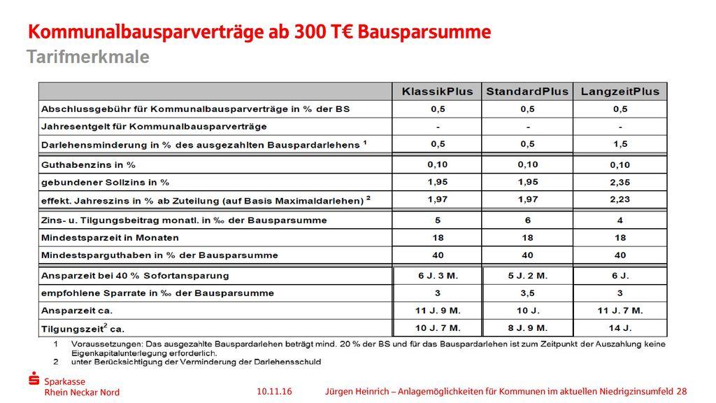 Kommunalbausparverträge ab 300 T€ Bausparsumme