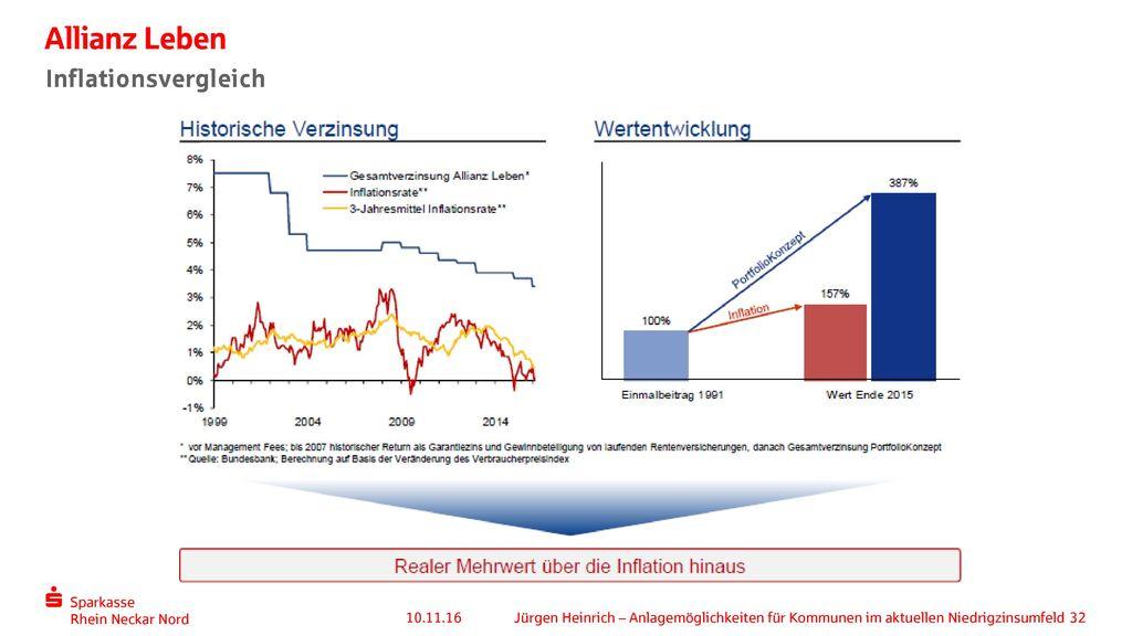 Allianz Leben Inflationsvergleich 10.11.16