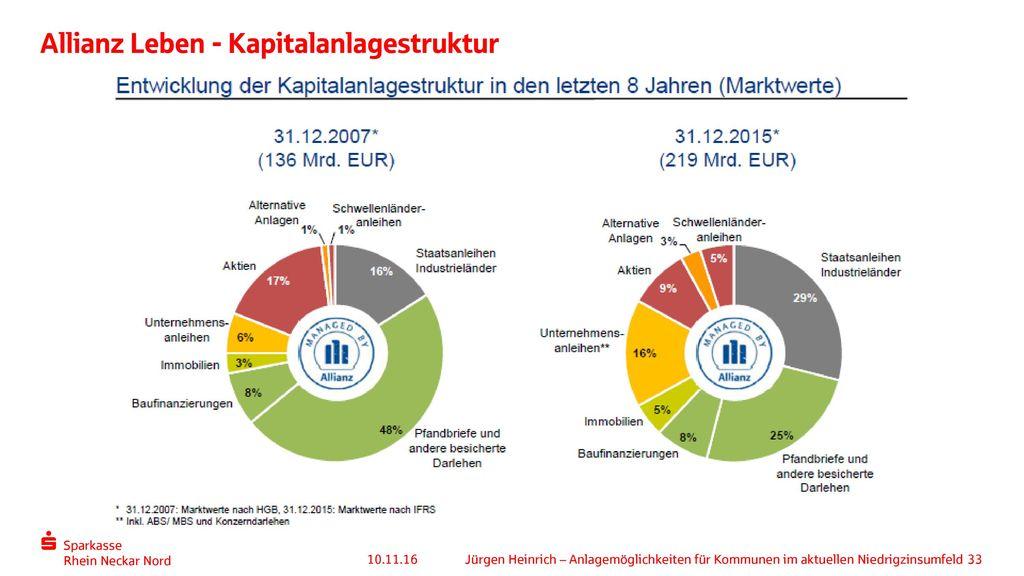 Allianz Leben - Kapitalanlagestruktur