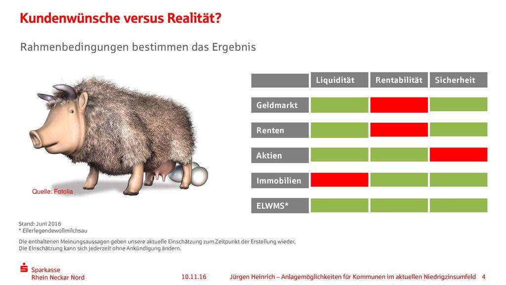 Kundenwünsche versus Realität