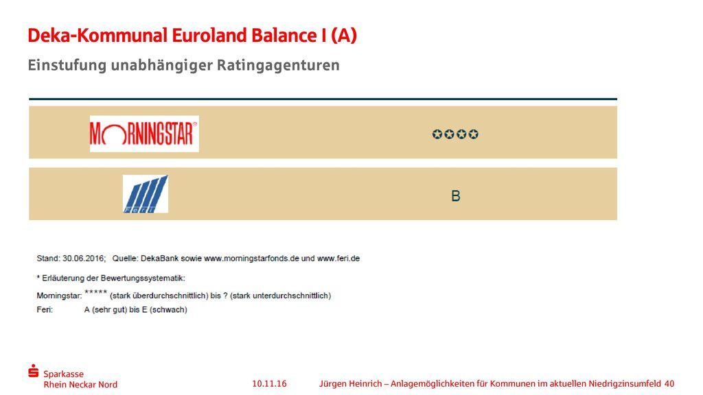 Deka-Kommunal Euroland Balance I (A)