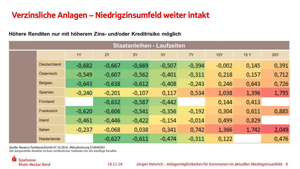 Verzinsliche Anlagen – Niedrigzinsumfeld weiter intakt