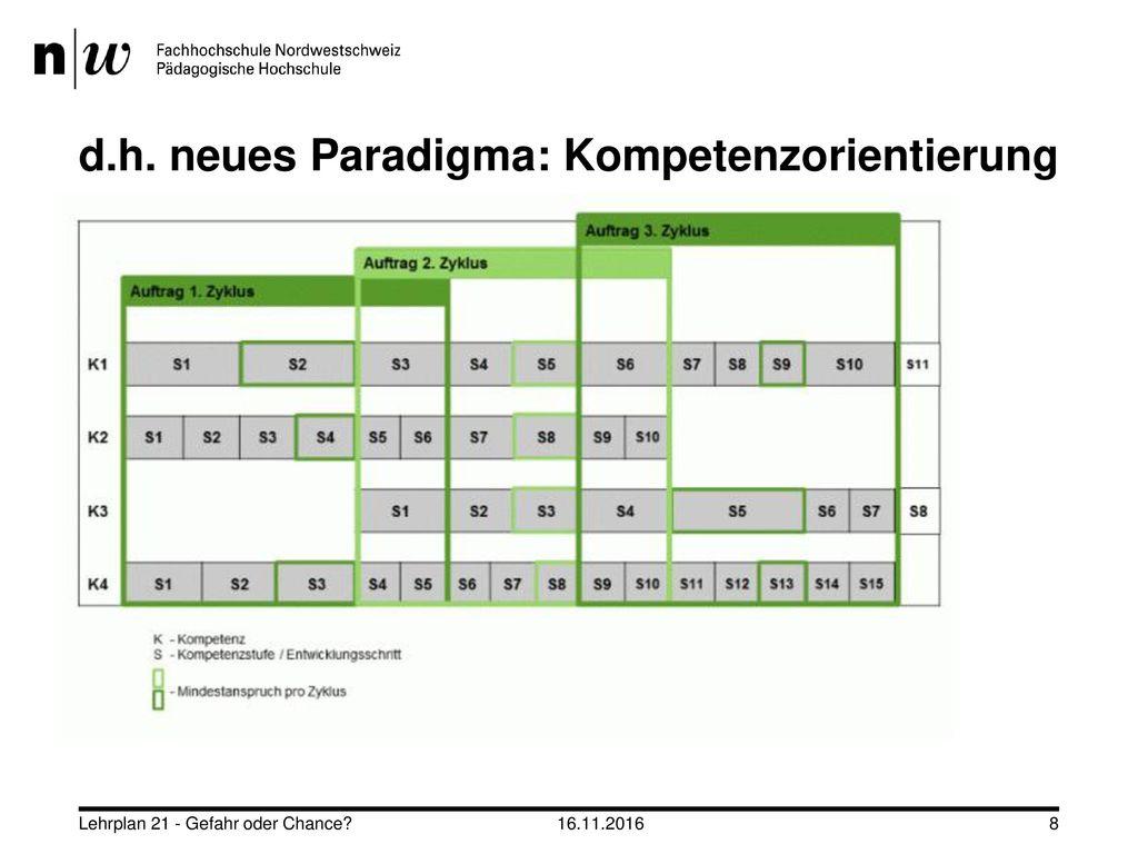 d.h. neues Paradigma: Kompetenzorientierung