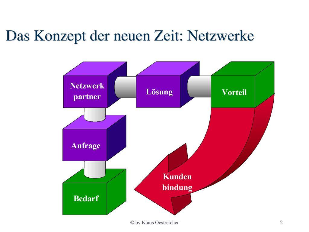 Das Konzept der neuen Zeit: Netzwerke
