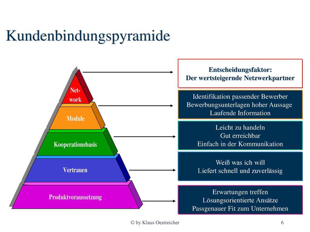 Kundenbindungspyramide
