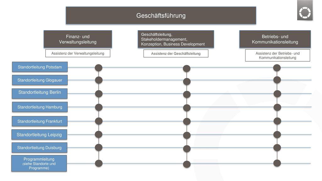 Geschäftsführung Finanz- und Verwaltungsleitung