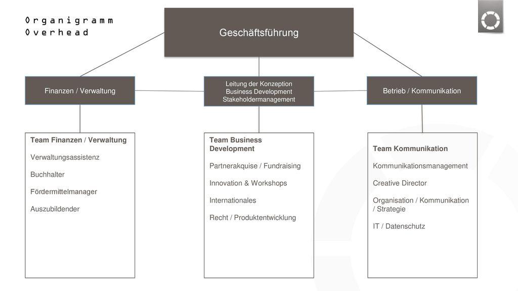 Organigramm Overhead Geschäftsführung Finanzen / Verwaltung
