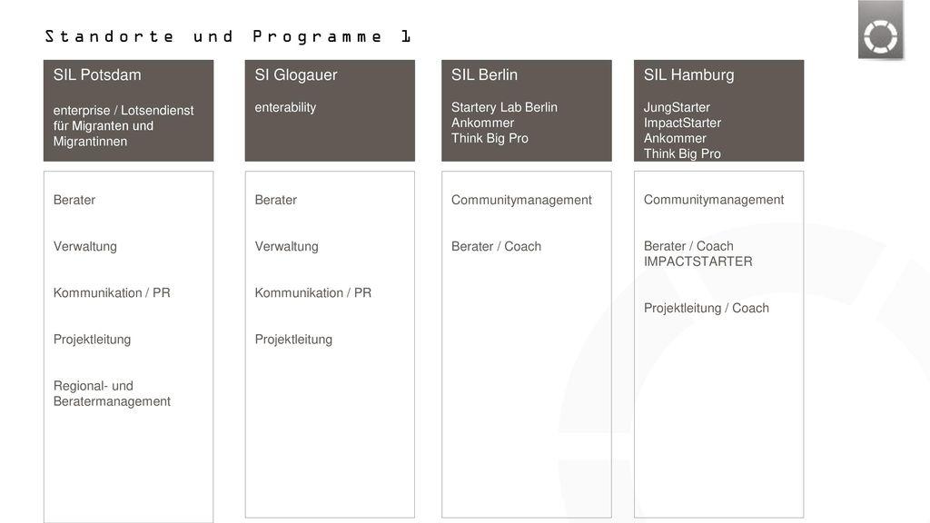 Standorte und Programme 1