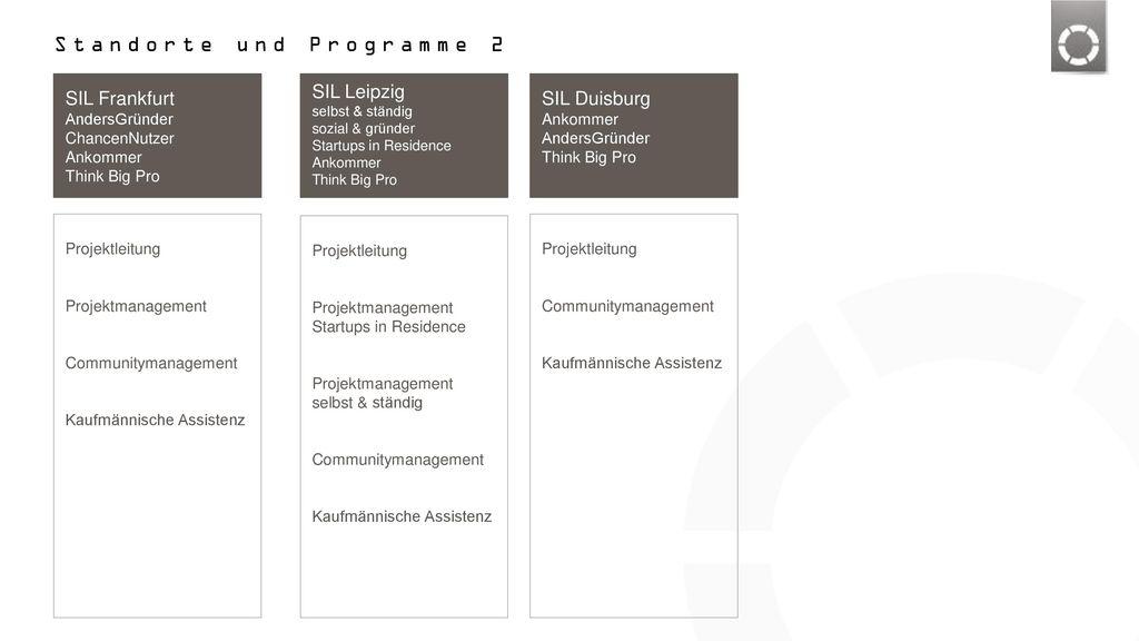 Standorte und Programme 2