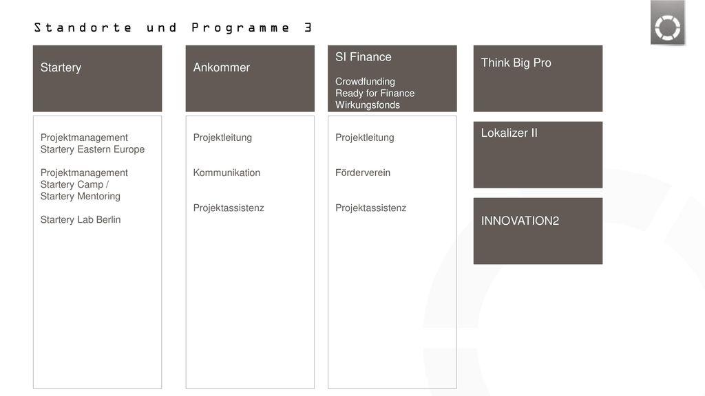 Standorte und Programme 3