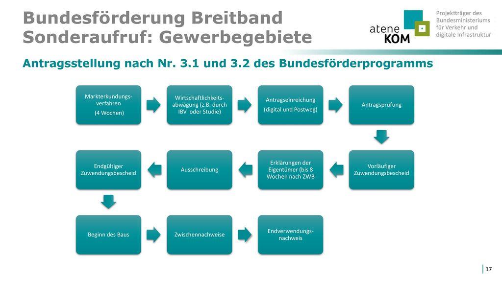 Bundesförderung Breitband Sonderaufruf: Gewerbegebiete