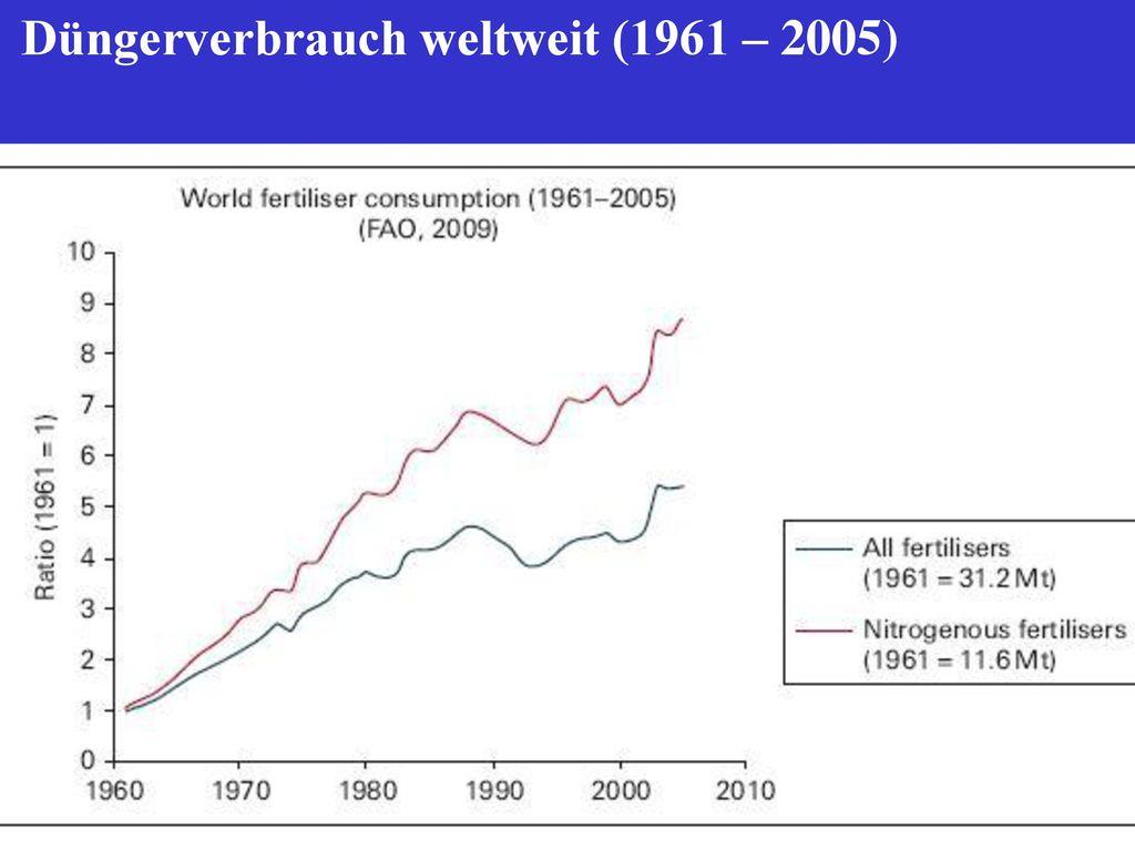 Düngerverbrauch weltweit (1961 – 2005)