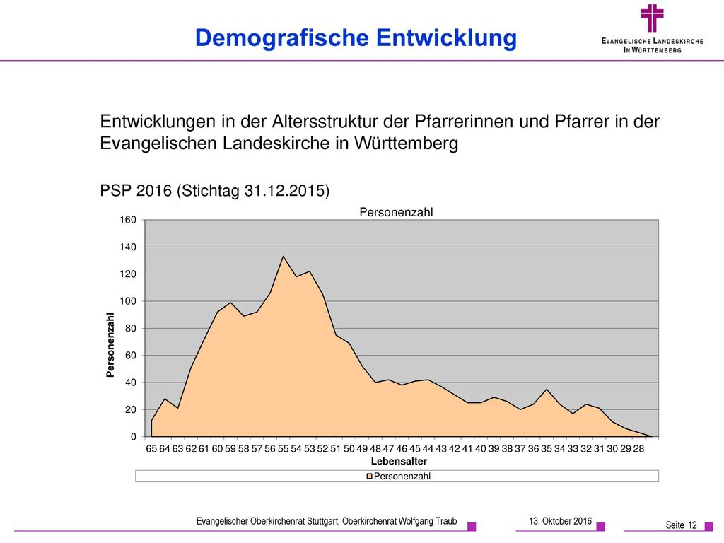 Entwicklungen in der Altersstruktur der Pfarrerinnen und Pfarrer in der Evangelischen Landeskirche in Württemberg
