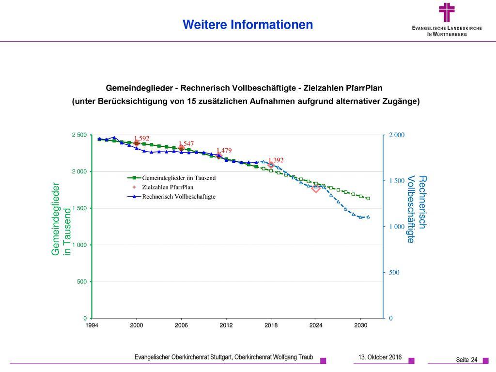 Gemeindeglieder - Rechnerisch Vollbeschäftigte - Zielzahlen PfarrPlan