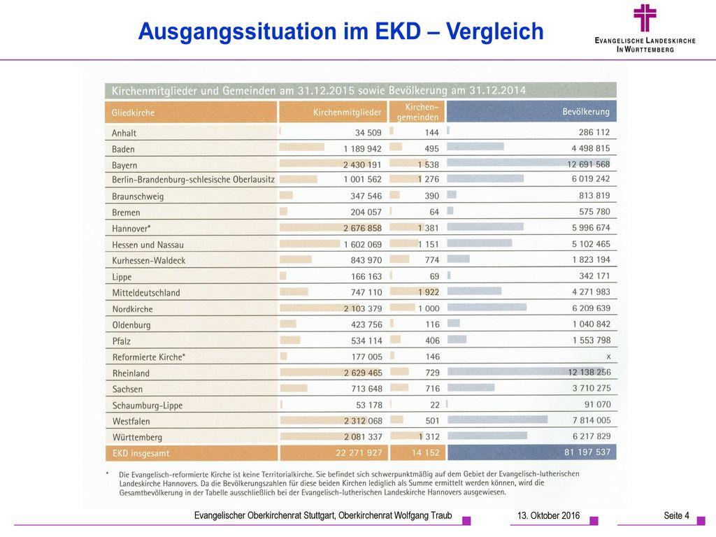 Dieser Vergleich der Landeskirchen stammt aus der aktuellen Statistik der EKD 2016.
