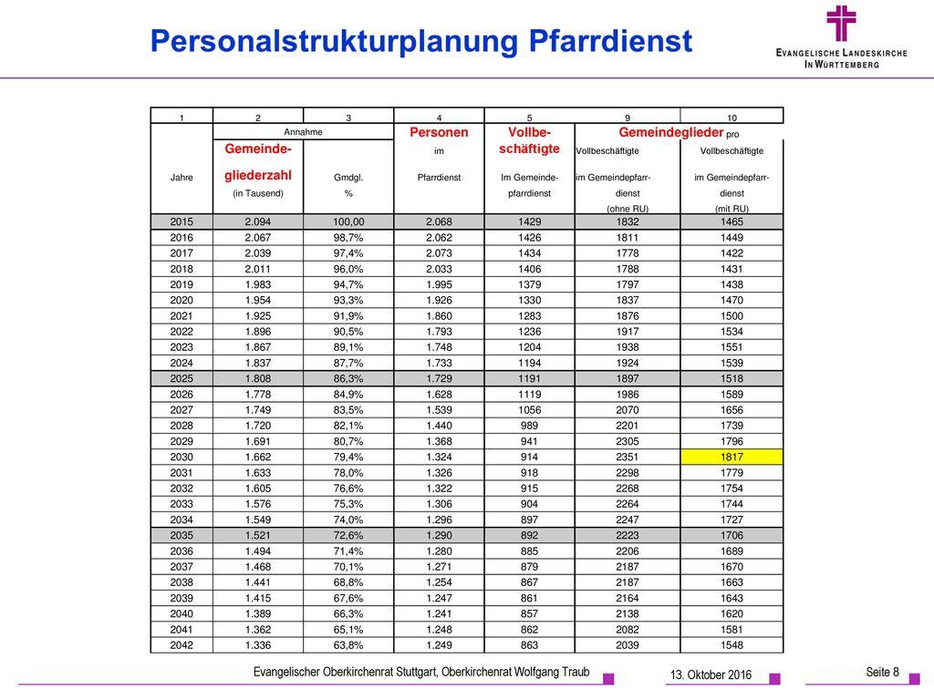 1 2. 3. 4. 5. 9. 10. Annahme. Personen. Vollbe- Gemeindeglieder pro. Gemeinde- im. schäftigte.