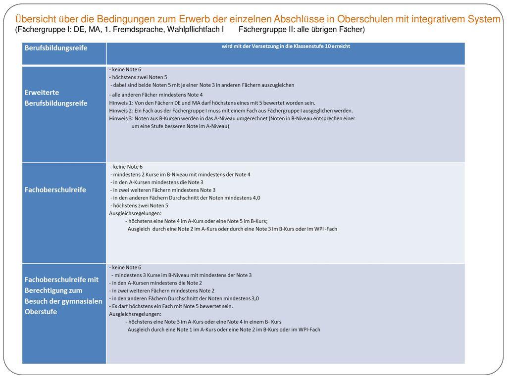 Übersicht über die Bedingungen zum Erwerb der einzelnen Abschlüsse in Oberschulen mit integrativem System