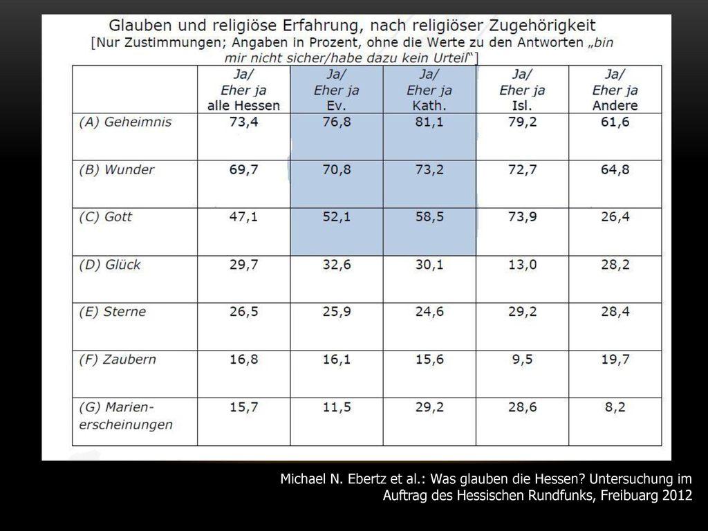 Michael N. Ebertz et al. : Was glauben die Hessen