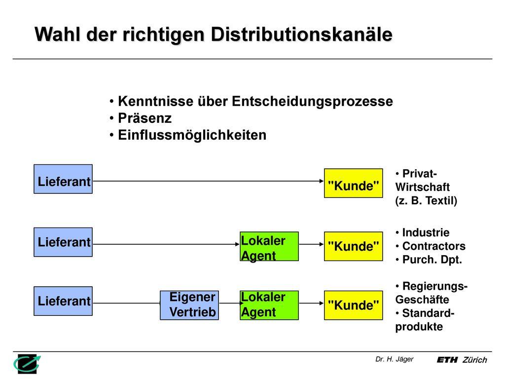 Wahl der richtigen Distributionskanäle