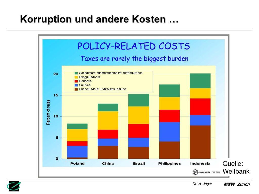 Korruption und andere Kosten …