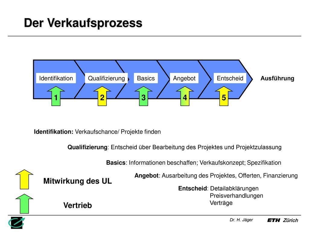 Der Verkaufsprozess 1 2 3 4 5 Mitwirkung des UL Vertrieb
