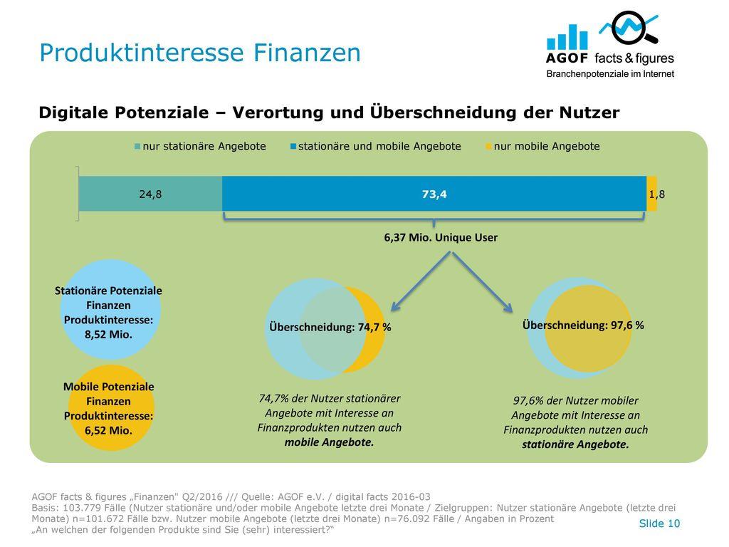 Produktinteresse Finanzen