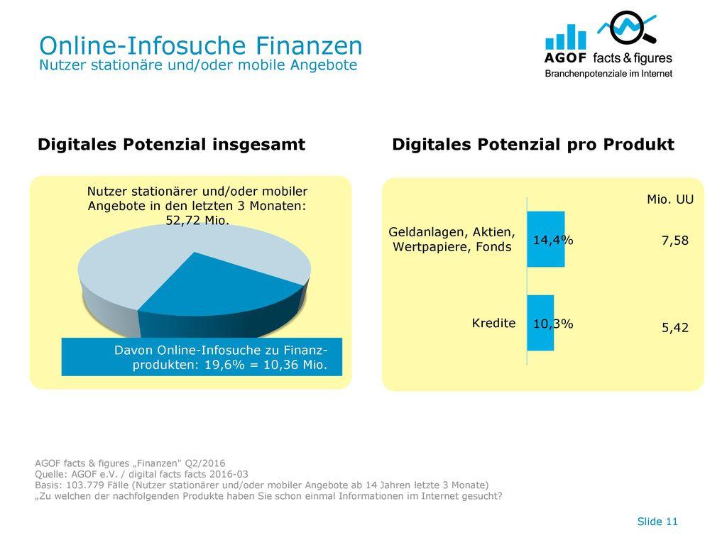 Online-Infosuche Finanzen Nutzer stationäre und/oder mobile Angebote