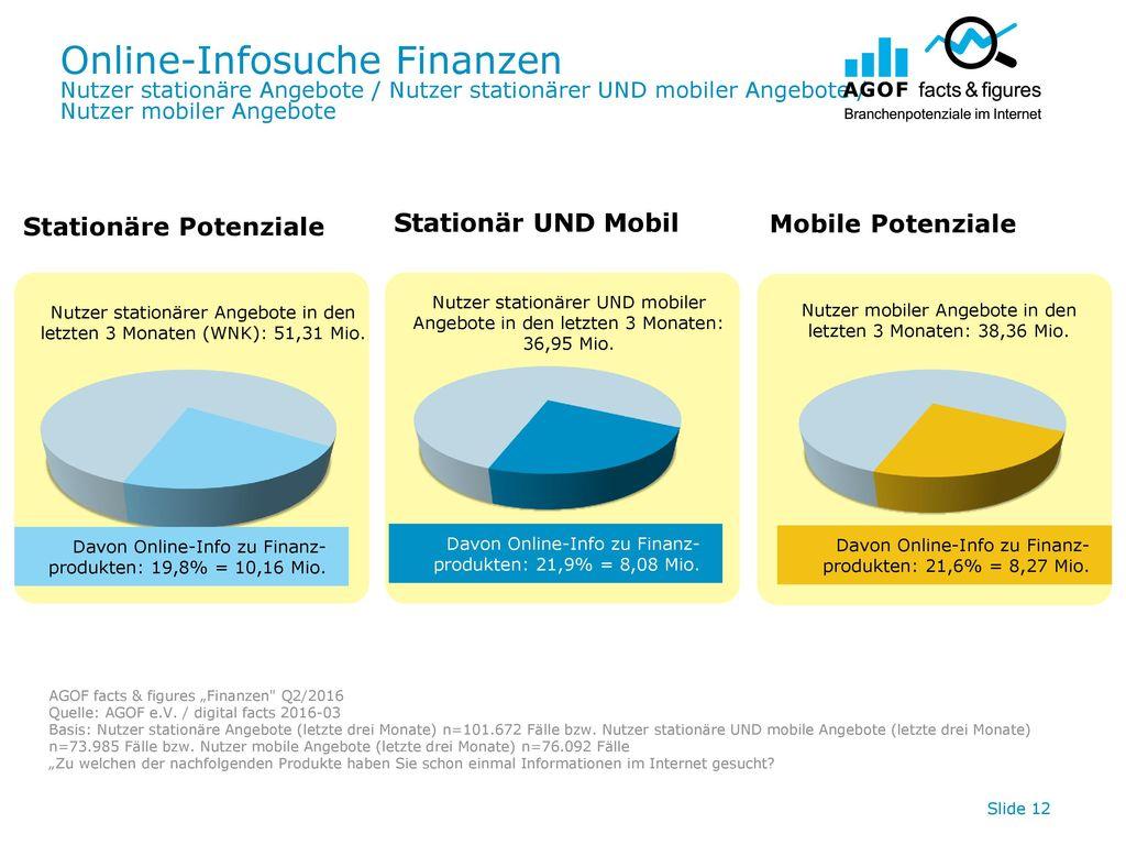 Online-Infosuche Finanzen