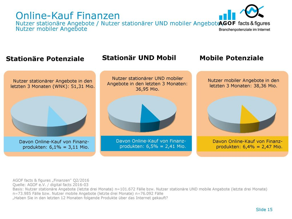 Online-Kauf Finanzen Stationär UND Mobil Stationäre Potenziale