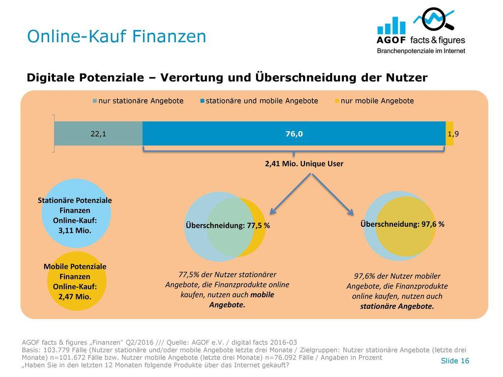 Online-Kauf Finanzen Digitale Potenziale – Verortung und Überschneidung der Nutzer. 2,41 Mio. Unique User.