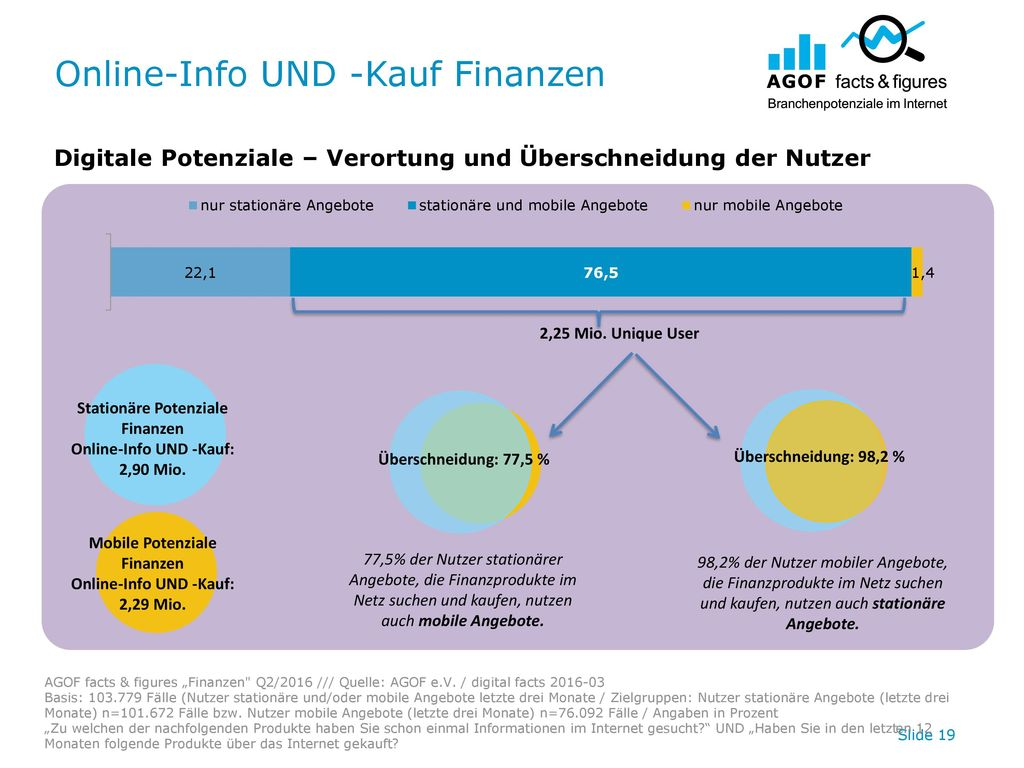 Online-Info UND -Kauf Finanzen