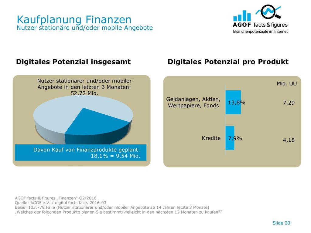 Kaufplanung Finanzen Nutzer stationäre und/oder mobile Angebote